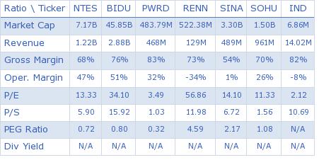 NetEase, Inc key ratio comparison with direct competitors