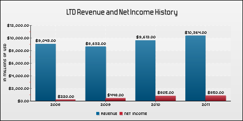 Limited Brands, Inc. Revenue and Net Income History