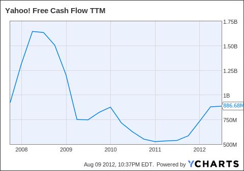 YHOO Free Cash Flow TTM Chart