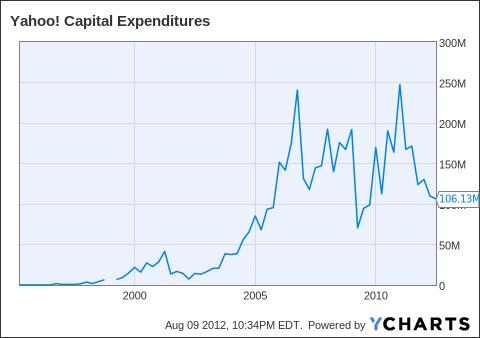 YHOO Capital Expenditures Chart