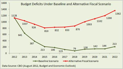 Budget deficits