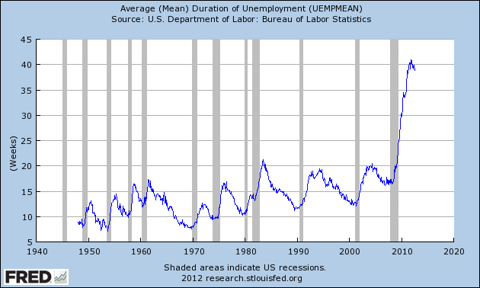 mean duration of unemployment