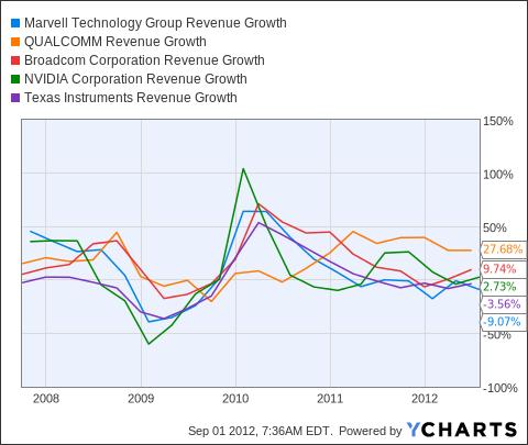 MRVL Revenue Growth Chart