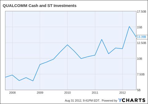 QCOM Cash and ST Investments Chart