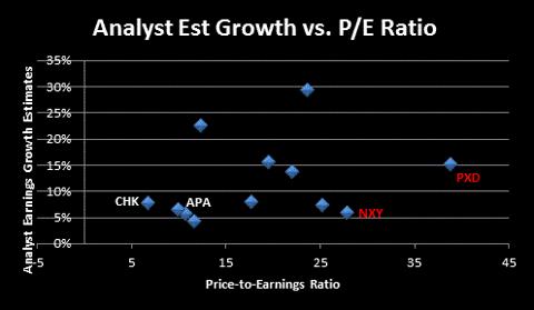 Growth vs. PE