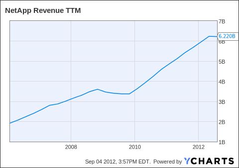NTAP Revenue TTM Chart