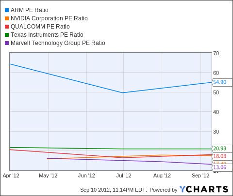 ARMH PE Ratio Chart