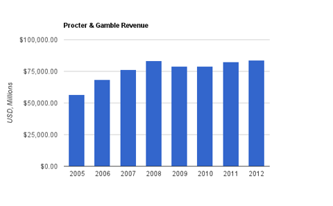 Procter and Gamble Revenue Chart