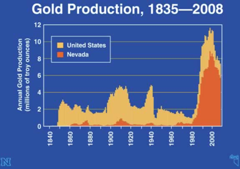 Nevada Gold Production v America