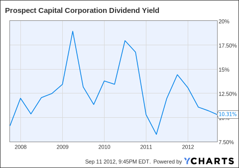 PSEC Dividend Yield Chart