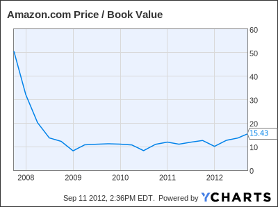 AMZN Price / Book Value Chart