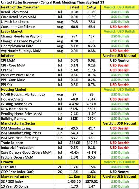 FOMC Table