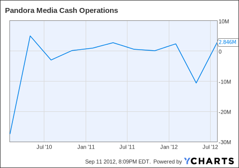 P Cash Operations Chart