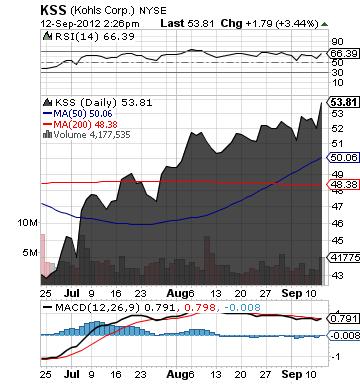 https://staticseekingalpha.a.ssl.fastly.net/uploads/2012/9/12/saupload_kss_chart.png