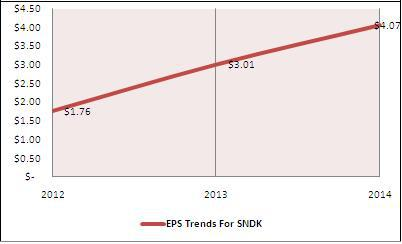 EPS Growth trend in 2013, 2014