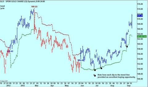 GLD Daily Trend Model