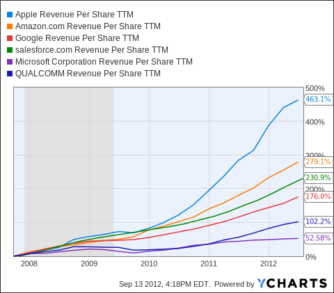 AAPL Revenue Per Share TTM Chart