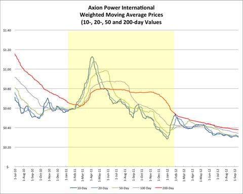 JP Price Chart 20120914