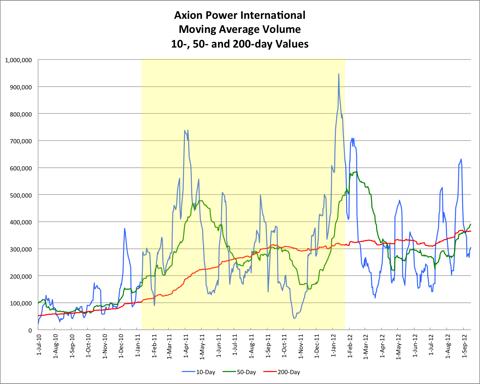 JP Volume Chart 20120914