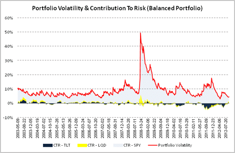 Portfolio Vola & CTR Balanced