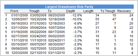 Max DD - Risk Parity