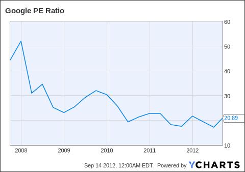 GOOG PE Ratio Chart