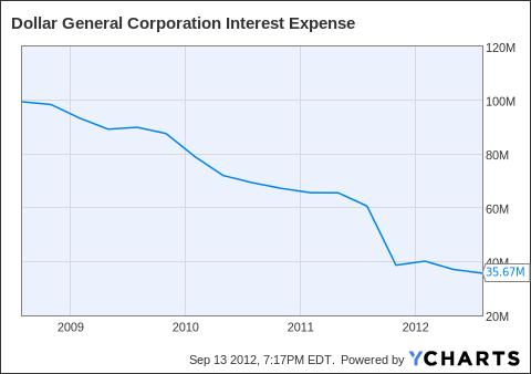DG Interest Expense Chart