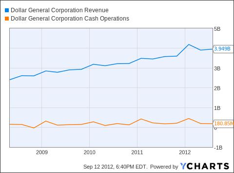 DG Revenue Chart