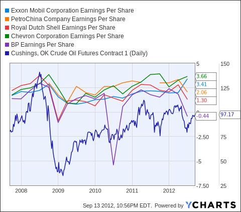 XOM Earnings Per Share Chart