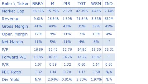 Bed Bath & Beyond Inc. key ratio comparison with direct competitors