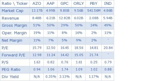AutoZone Inc. key ratio comparison with direct competitors