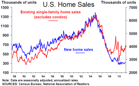 single home family sales