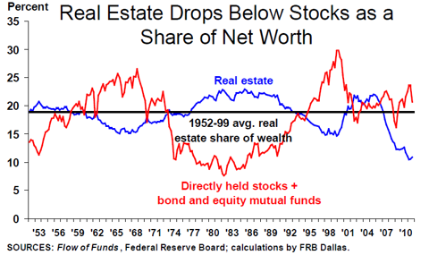 real estate and stocks aas a share of net worth