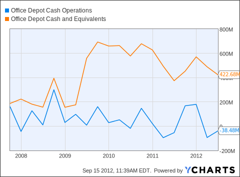 ODP Cash Operations Chart