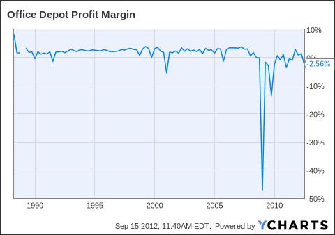 ODP Profit Margin Chart