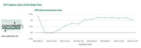 SPY Option APR curve $135 strike - Sept 14, 2012