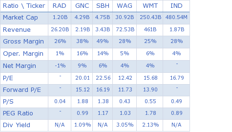 Rite Aid Corporation key ratio comparison with direct competitors