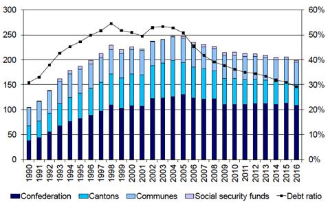 Swiss debt to GDP (source Swiss Finances)