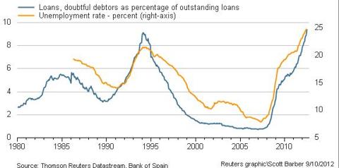 Spanish Doubtful Debtors