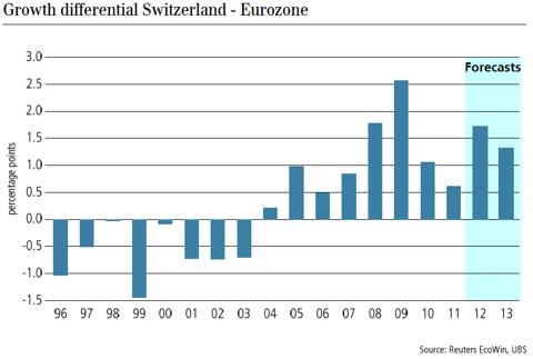 Growth Differential Switzerland - Eurozone (source UBS)