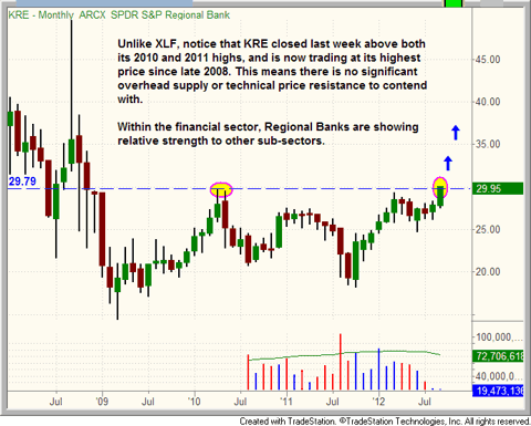 $KRE monthly chart pattern