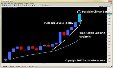 climactic price action climax bar 2ndskiesforex.com sept 16th