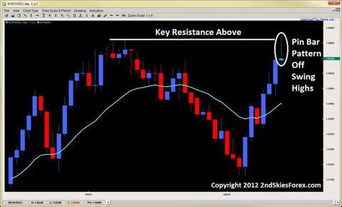 pin bar pattern price action trading 2ndskiesforex.com sept 16th