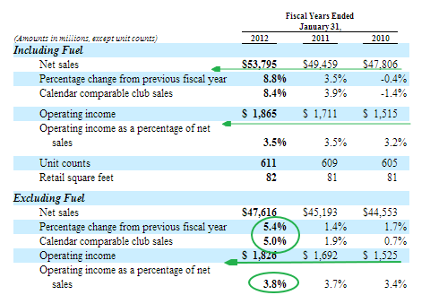 how can wal mart and sams club increase same store sales On in-store demonstrations sam's club is sam's club has performed weaker than wal-mart stores a 12 percent sales increase to.