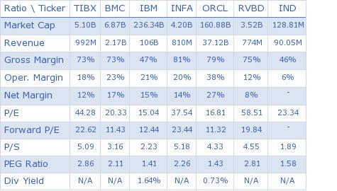 TIBCO Software Inc. key ratio comparison with direct competitors