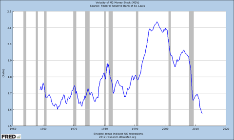 Chart of Money Velocity