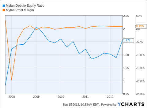 MYL Debt to Equity Ratio Chart
