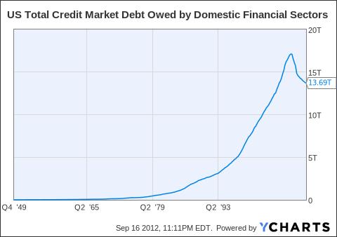 US Total Credit Market Debt Owed by Domestic Financial Sectors Chart