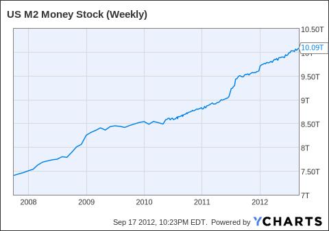 US M2 Money Stock (Weekly) Chart