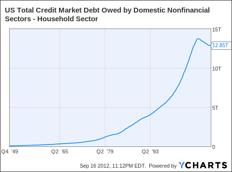 US Total Credit Market Debt Owed by Domestic Nonfinancial Sectors - Household Sector Chart